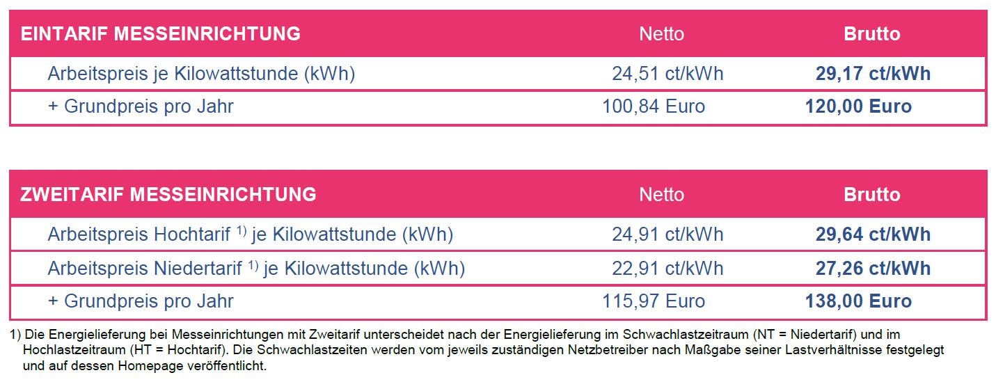 » Mediacenter-Datenarchiv/Bilder_Strom » Preise_NWStromStabil_2020.jpg