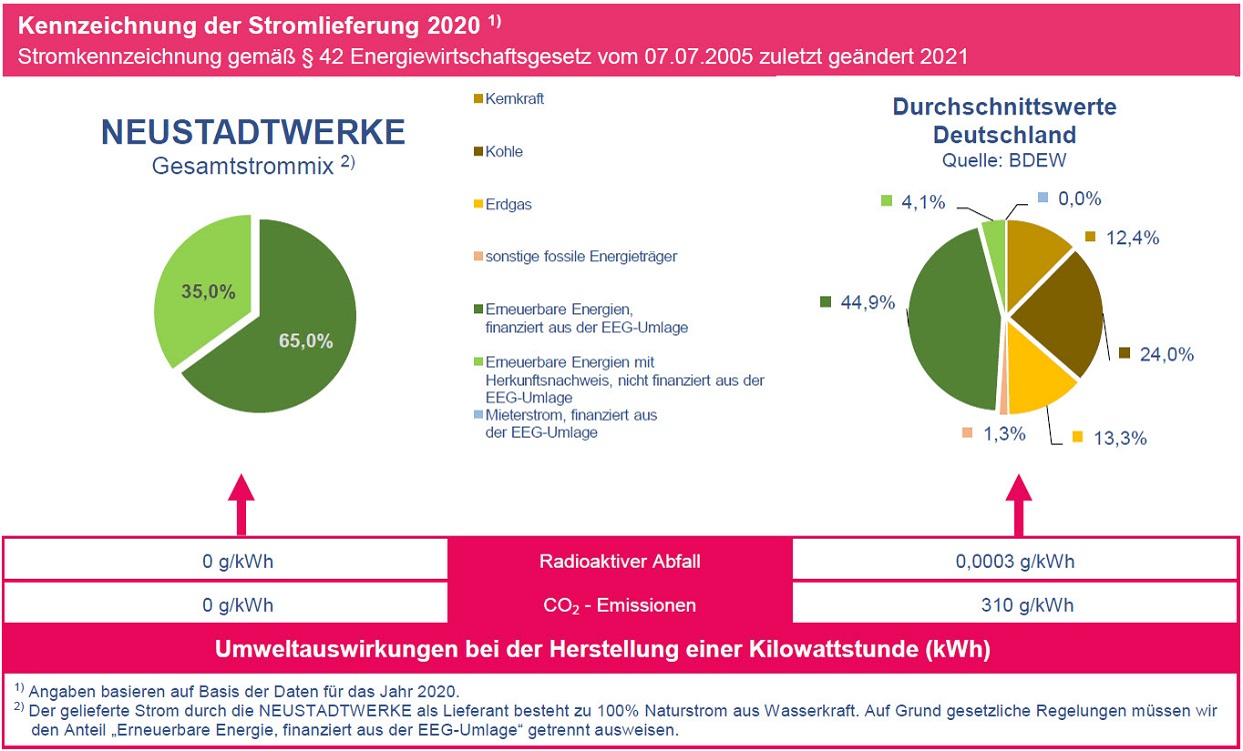 » Mediacenter-Datenarchiv/Bilder_Strom » Stromkennzeichnung 2018 - Bild.jpg